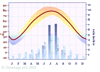 Climate Chart for Beijing