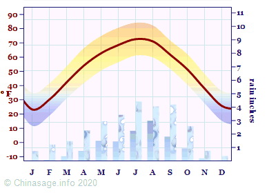 Climate Chart for Gansu
