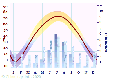 Climate Chart for Heilongjiang