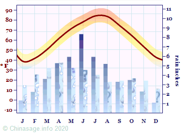 Climate Chart for Hubei