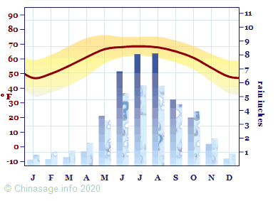 Climate Chart for Yunnan